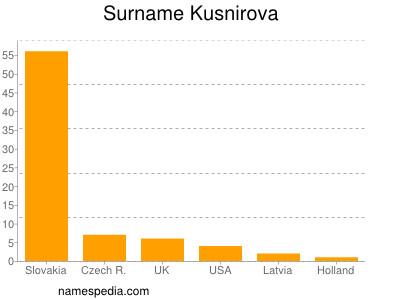 Surname Kusnirova