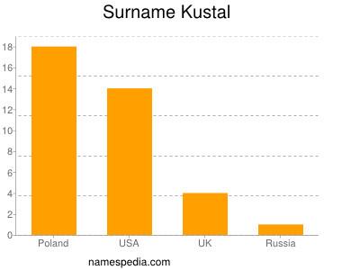 Surname Kustal