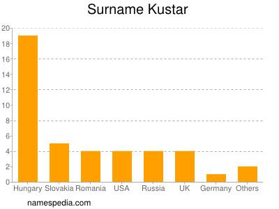 Surname Kustar
