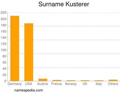 Surname Kusterer