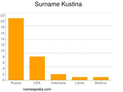 Surname Kustina