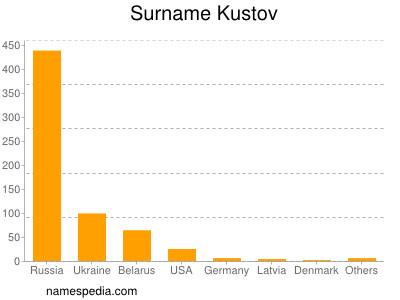Surname Kustov