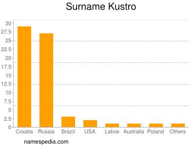 Surname Kustro