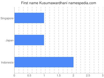 Given name Kusumawardhani