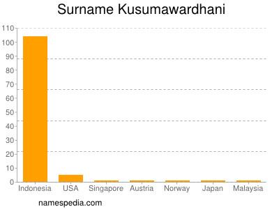 Surname Kusumawardhani