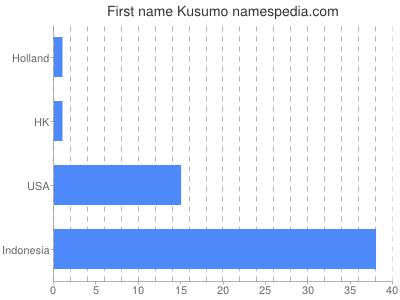 Given name Kusumo