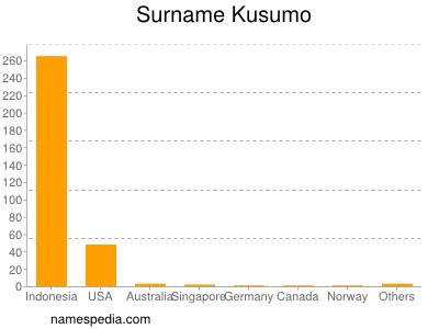 Surname Kusumo