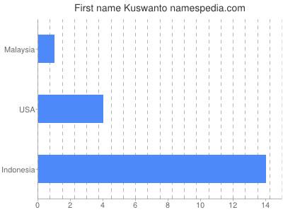 Given name Kuswanto
