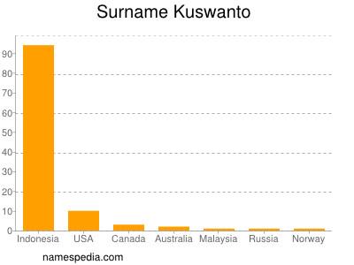 Surname Kuswanto