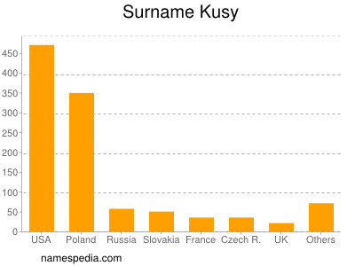 Surname Kusy