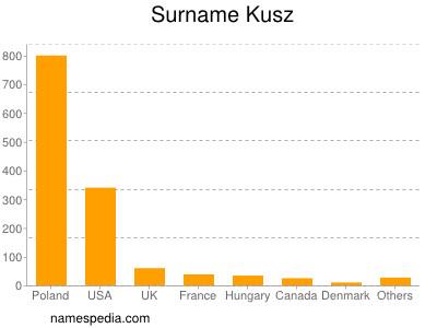 Familiennamen Kusz