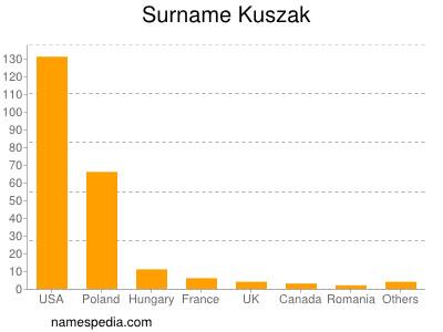Surname Kuszak