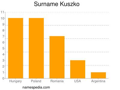 Surname Kuszko