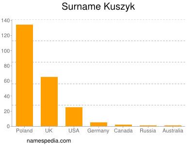 Surname Kuszyk