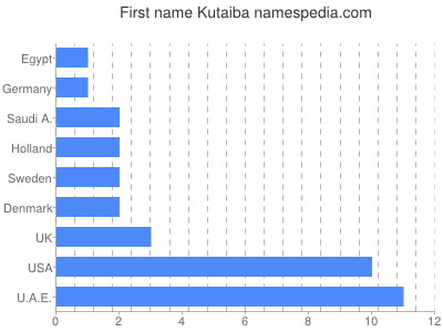 Given name Kutaiba