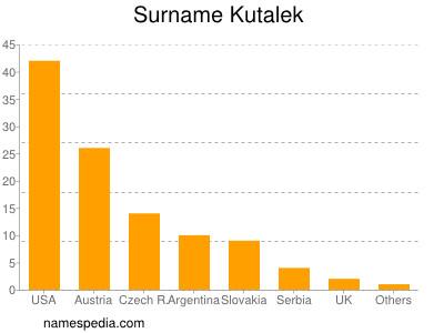 Surname Kutalek