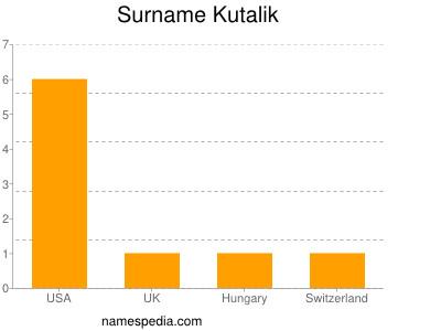 Surname Kutalik