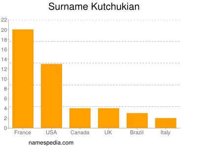 Surname Kutchukian