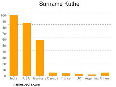 Surname Kuthe