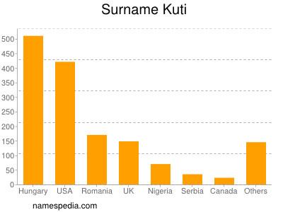 Surname Kuti