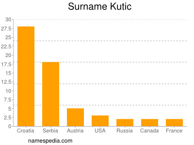 Surname Kutic
