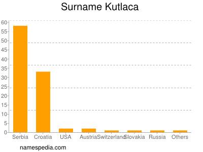 Surname Kutlaca