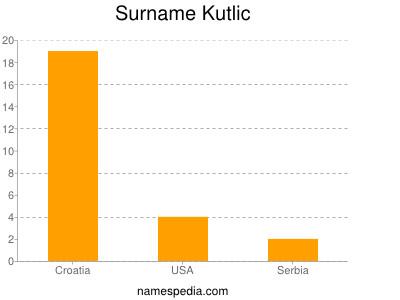 Surname Kutlic