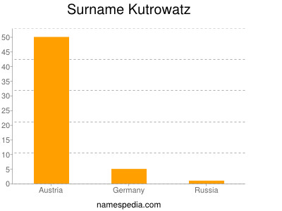 Surname Kutrowatz