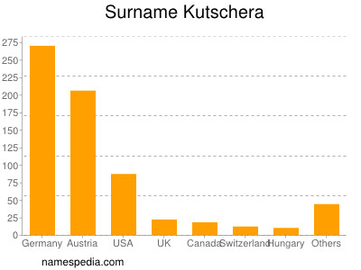 Surname Kutschera