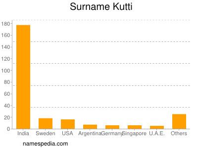 Surname Kutti