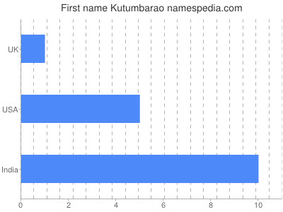 Given name Kutumbarao