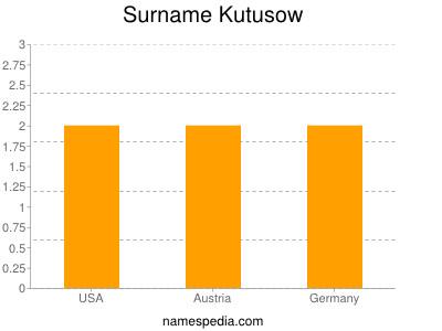 Surname Kutusow