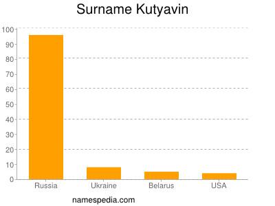 Surname Kutyavin