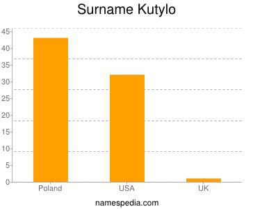 Surname Kutylo