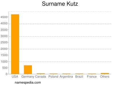 Surname Kutz
