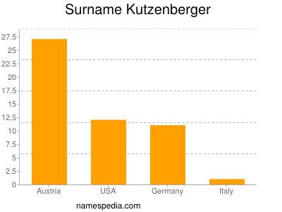 Surname Kutzenberger