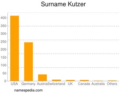 Surname Kutzer