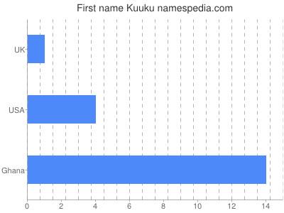 Given name Kuuku