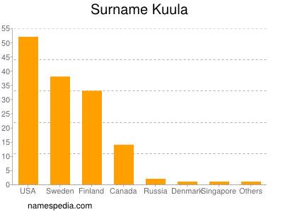 Surname Kuula
