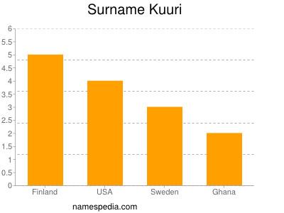 Surname Kuuri