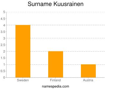 Surname Kuusrainen