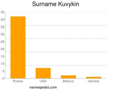 Surname Kuvykin