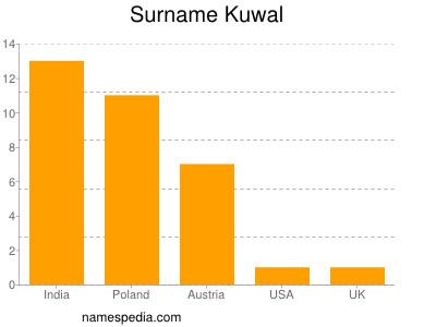 Surname Kuwal