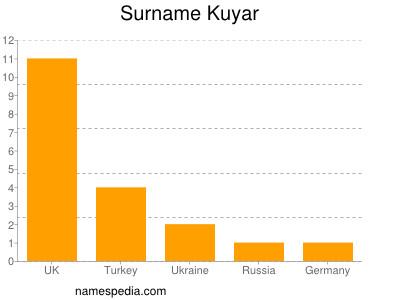Surname Kuyar