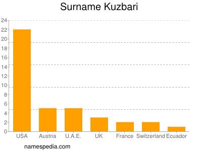 Surname Kuzbari