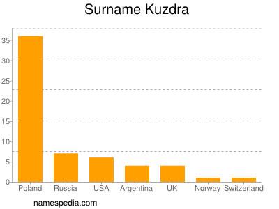Surname Kuzdra