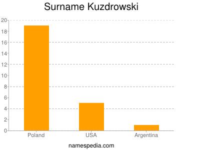 Surname Kuzdrowski
