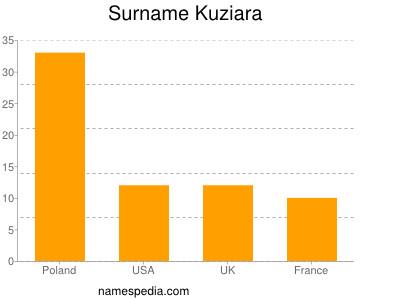 Surname Kuziara