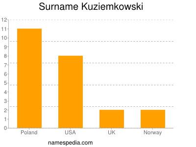 Surname Kuziemkowski