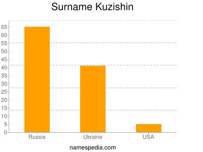 Surname Kuzishin